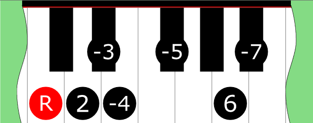 Prosonic Scale Library: Esoteric Scales on Piano