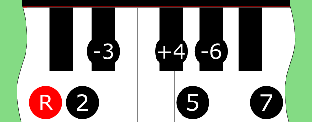 Hungarian Gypsy Scale on Piano
