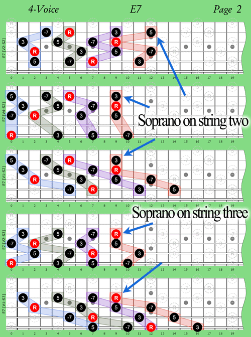 Chord Order Soprano on Second String and Third String